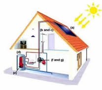 Thermal Systems