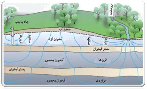 Article groundwater resources in the world