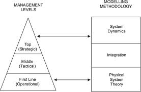 Systems theory in management