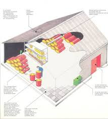 Paper about the storage and warehousing