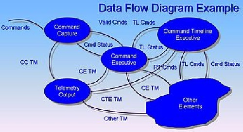 Data Flow Diagram DFD