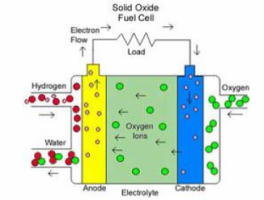 Hydrogen and fuel cell paper