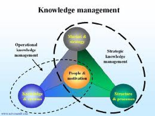 PowerPoint knowledge management