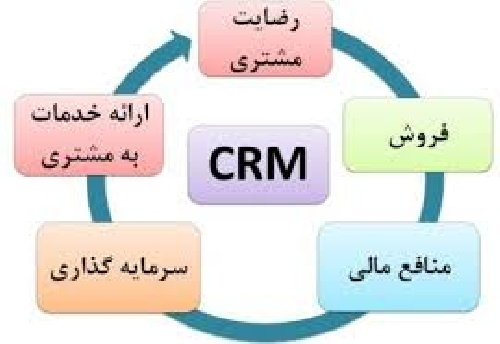 PowerPoint Customer Relationship Management