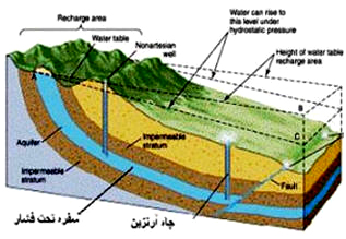 Groundwater and evaluate it