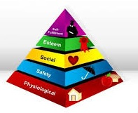 Article hierarchy of needs theory