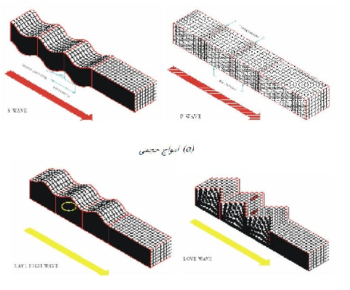 The project examines the impact of earthquakes on underground structures