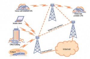 Project communication and computer networks