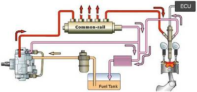 Project Evaluation carburetor fuel injection systems and compare them